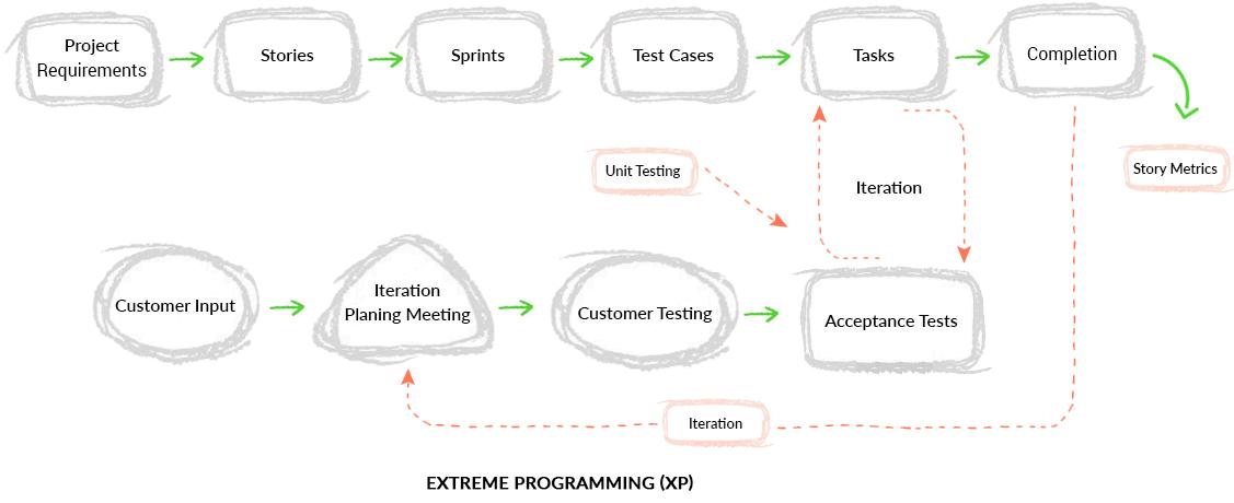 agile ecommerce process