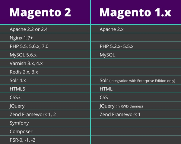 Key Features of Magento 2 vs Magento 1