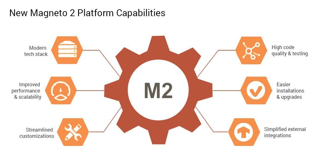Magento 2.0 platform capabilities