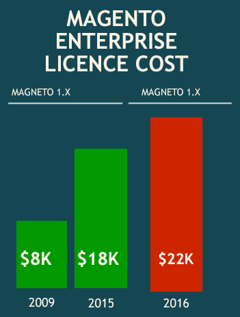 Magento Enterprise licence cost variation since 2009