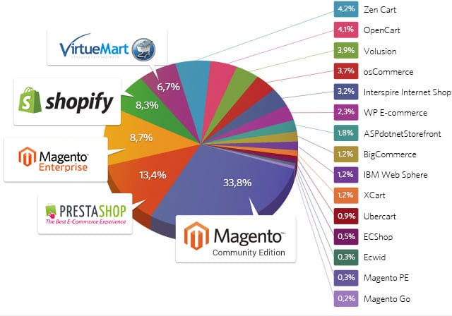 market share of some of the popular ecommerce platforms