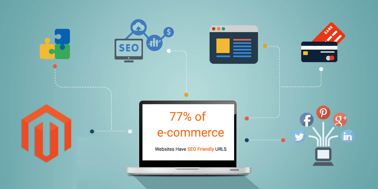 77 percent Of Ecommerce Websites Have SEO Friendly URLS