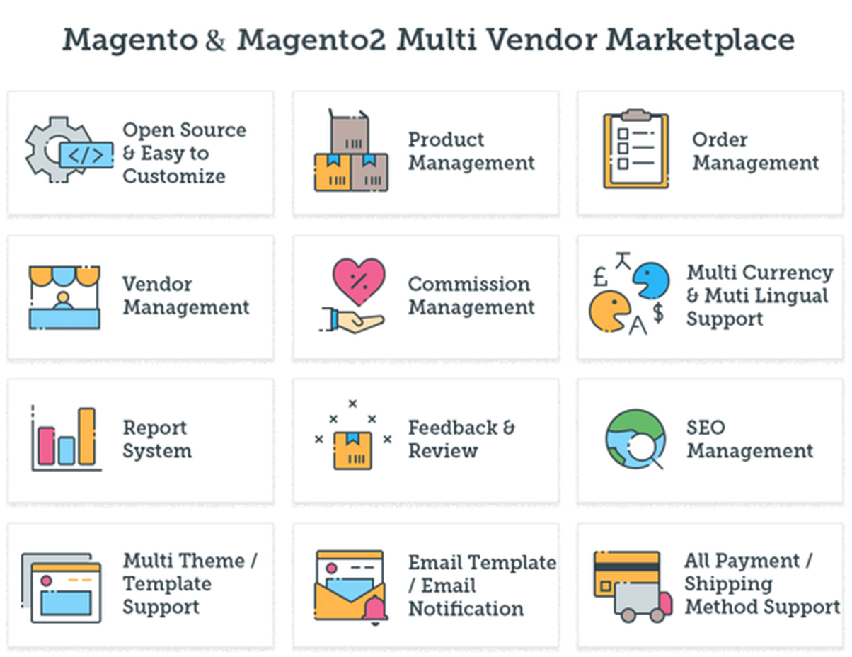 Overview of extended features of magento
