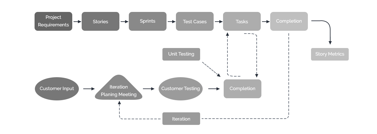 agile method process