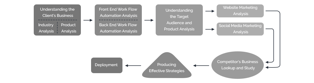 ESD Methodology