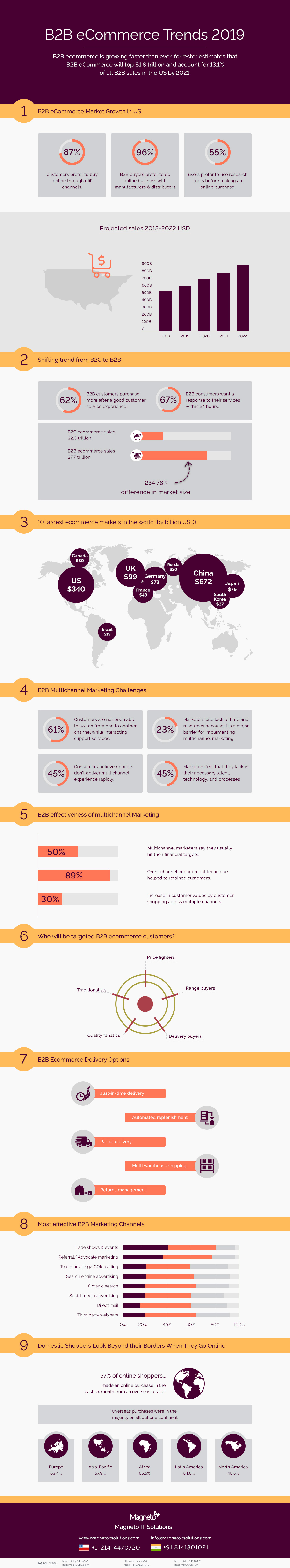 B2B E-Commerce Trends 2019 – Infographic With Statistics (Updated)