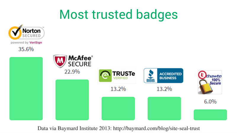 most trusted badges