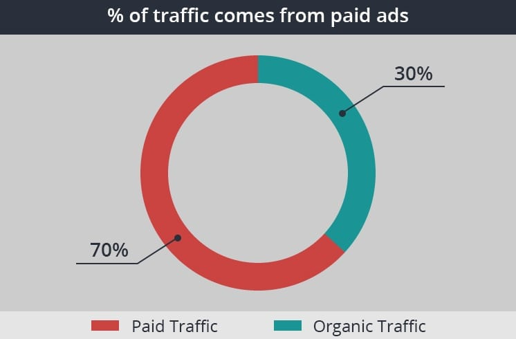paid-traffic-graph