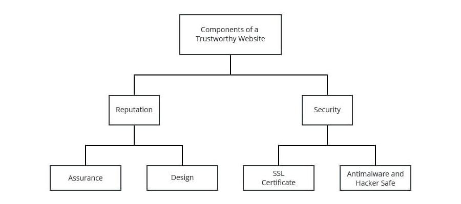 trustworthy-graph