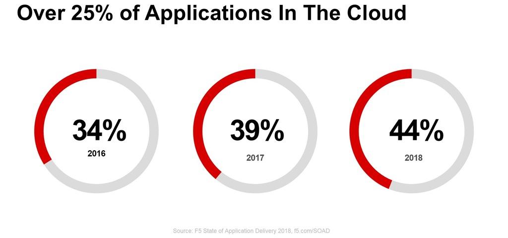 cloud_app_2018