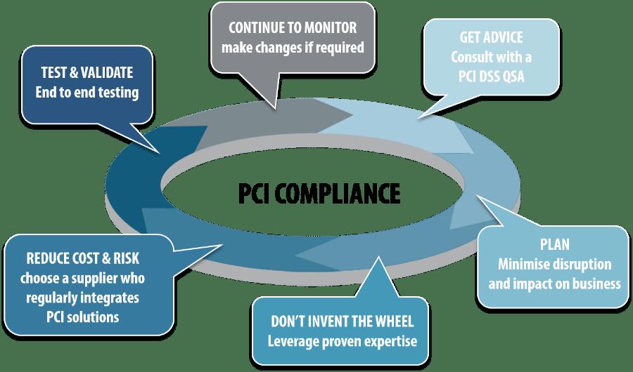 PCI Compliant