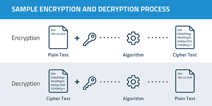 The Encryption Approach