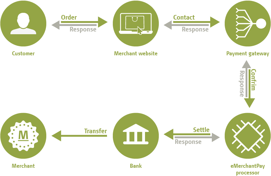 ecommerce payment security