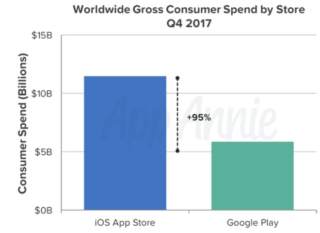 iOS App Store users spent
