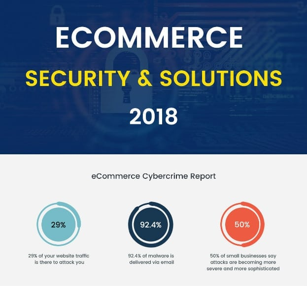 E Commerce Security Infographics Statistic Issues And Solutions For 2018magneto It Solutions