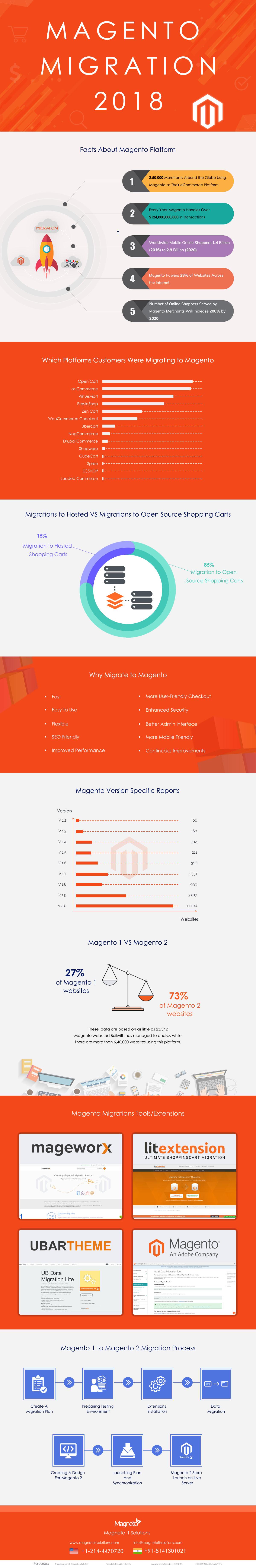 Magento Migration Infographic
