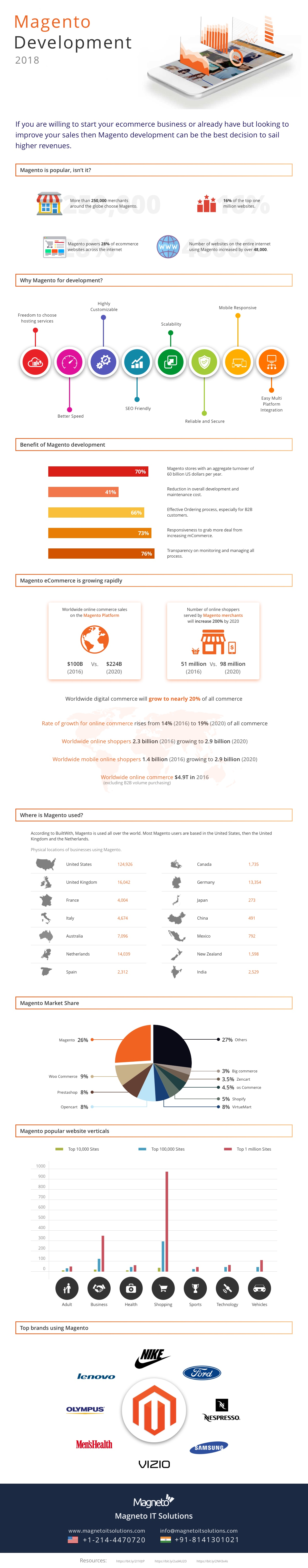 Magento Development Infographic