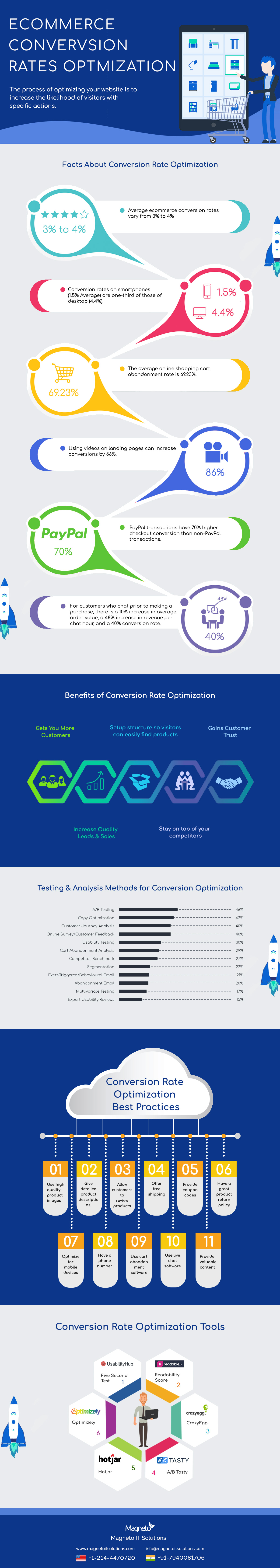 eCommerce-Conversion-Rates-Optmization