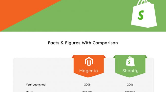 Magento-2-vs-Shopify-feature images