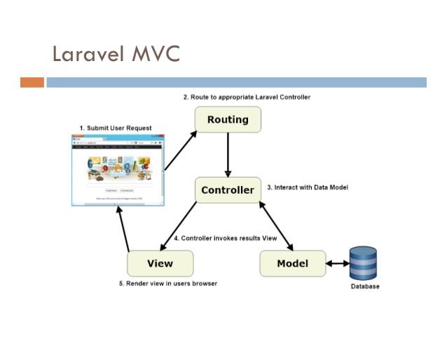 Laravel-MVC
