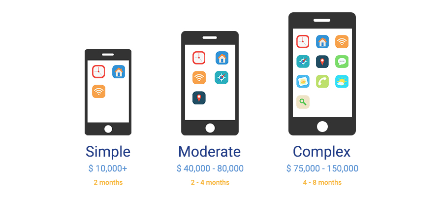 Features of Intended Mobile Application