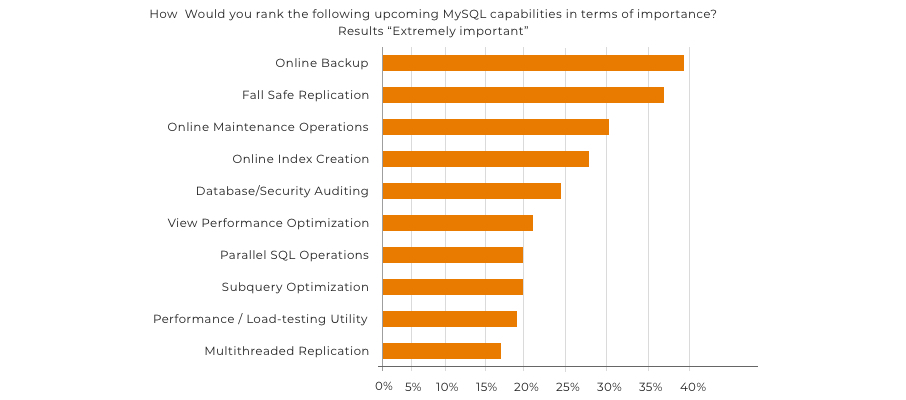 MySQL capabilities in terms of importance