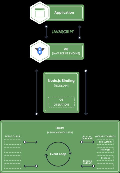NodeJS Development Company | Node JS Web Development Services