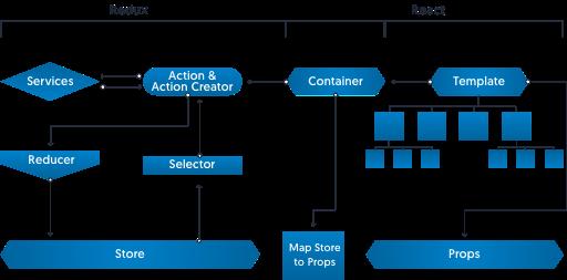 React JS Development Company | Hire ReactJS Developer