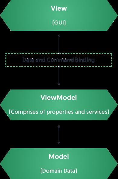 VueJS Development Company | Hire Vue JS Developer - Magneto