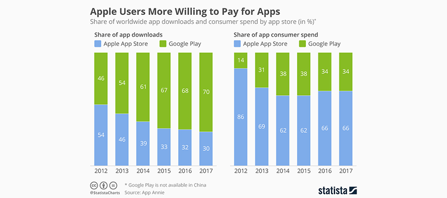 Apple Users More Willing to pay for app