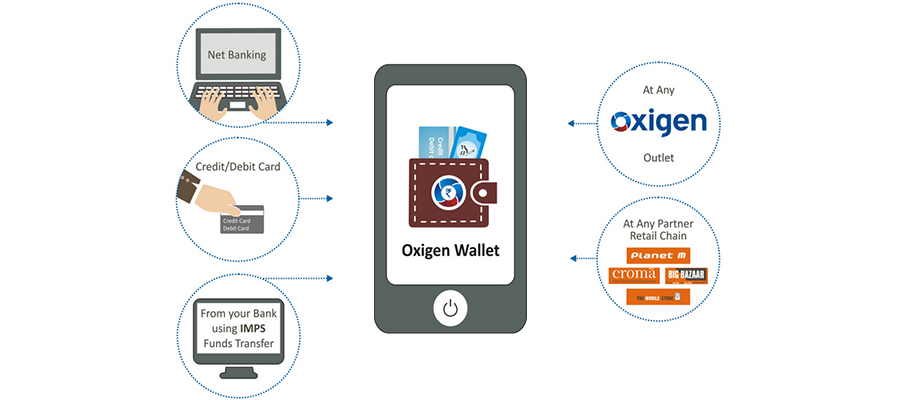 2019: Year of Mobile Wallets in India
