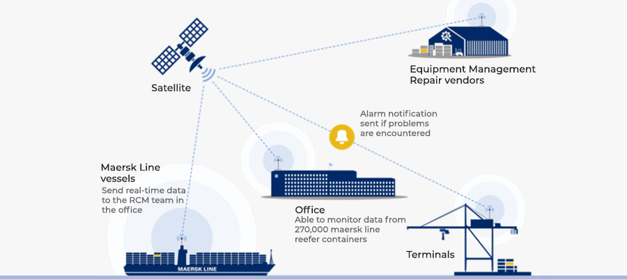 IoT in Shipping Industry