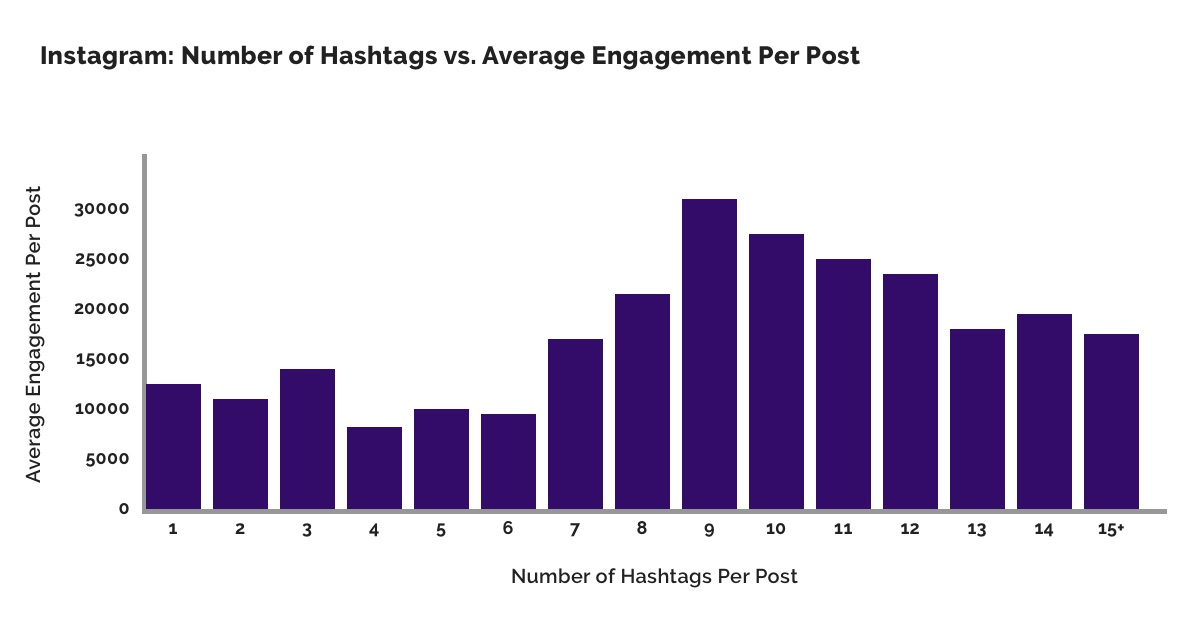 Research the latest hashtags