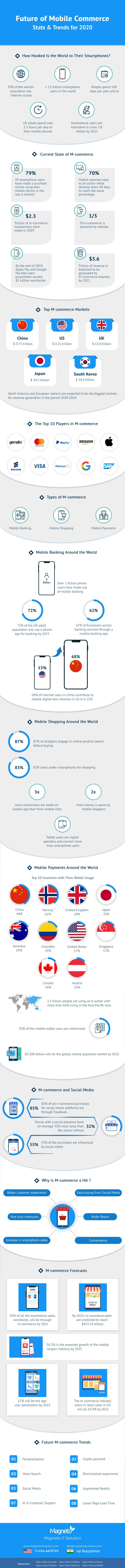 Future Of m-commerce_infographic with statistcs