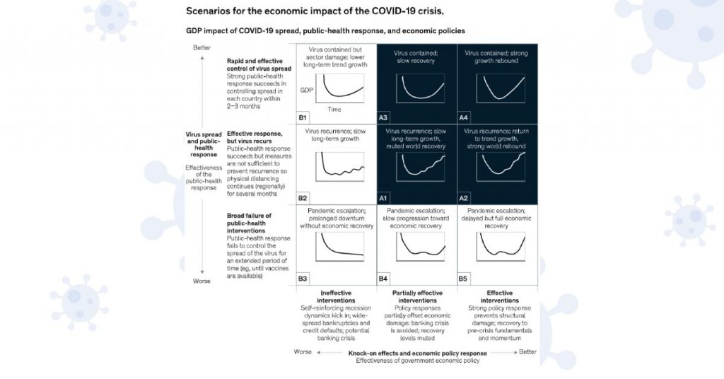 GDP impact of COVID-19