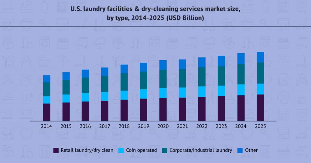 global market in the Laundry Care segment