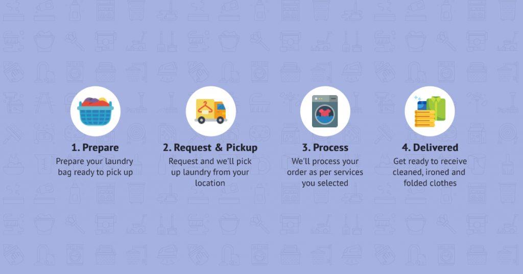 laundry app work