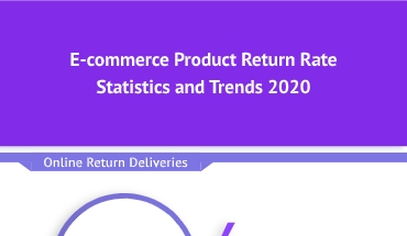 E-commerce Product Return Rate – Statistics and Trends 2020- Infographic
