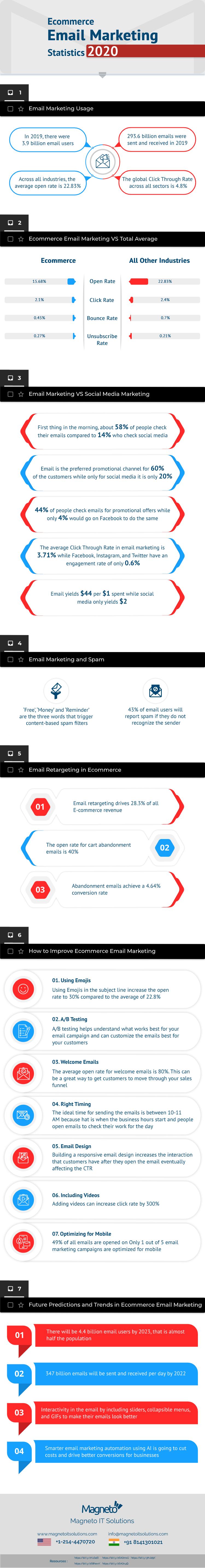 Ecommerce Email Marketing Statistics 2020 - Infographic