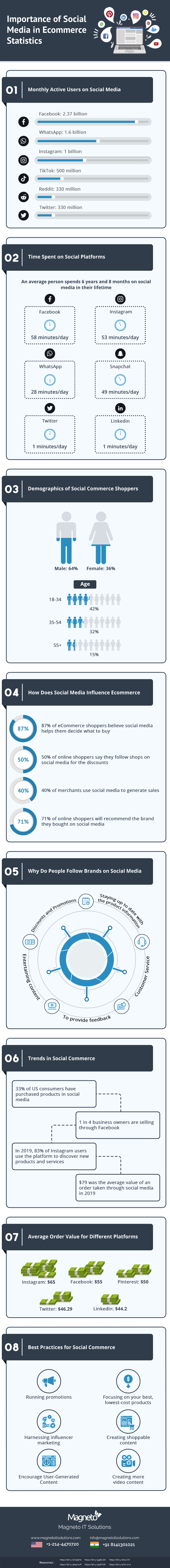 Importance of Social Media in Ecommerce - Infographic