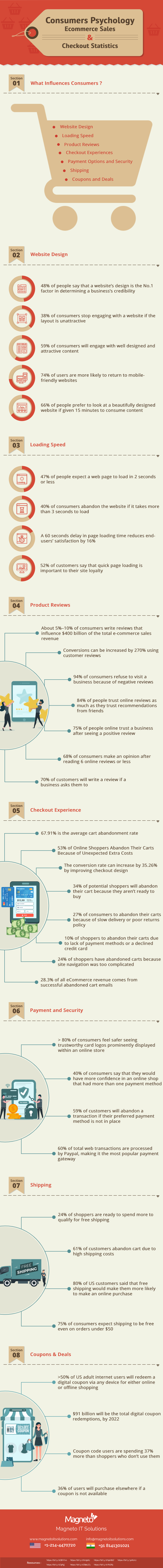 Consumers Psychology - Ecommerce Sales Infographic
