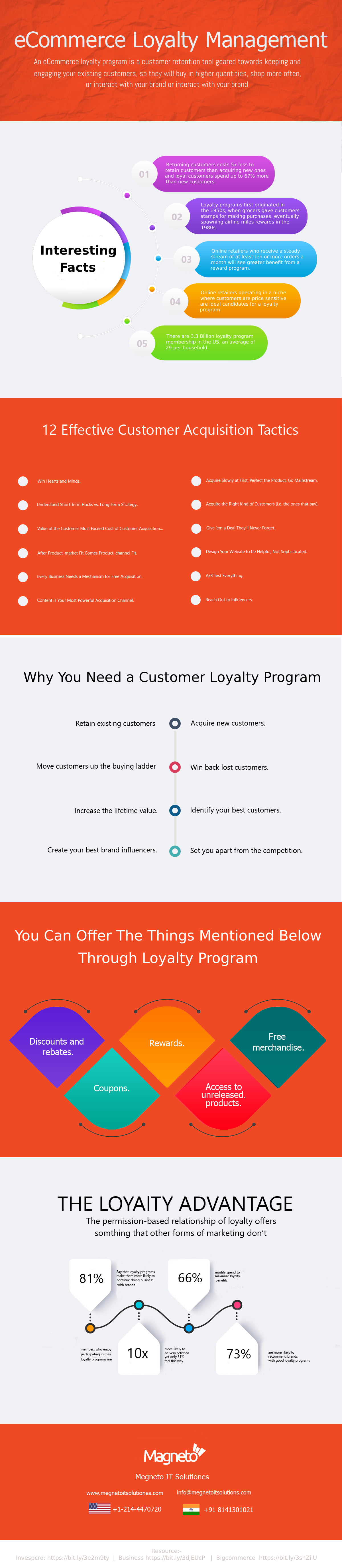eCommerce-Loyalty-program-infographic