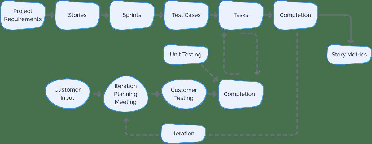 Our process – Agile Development Methodology