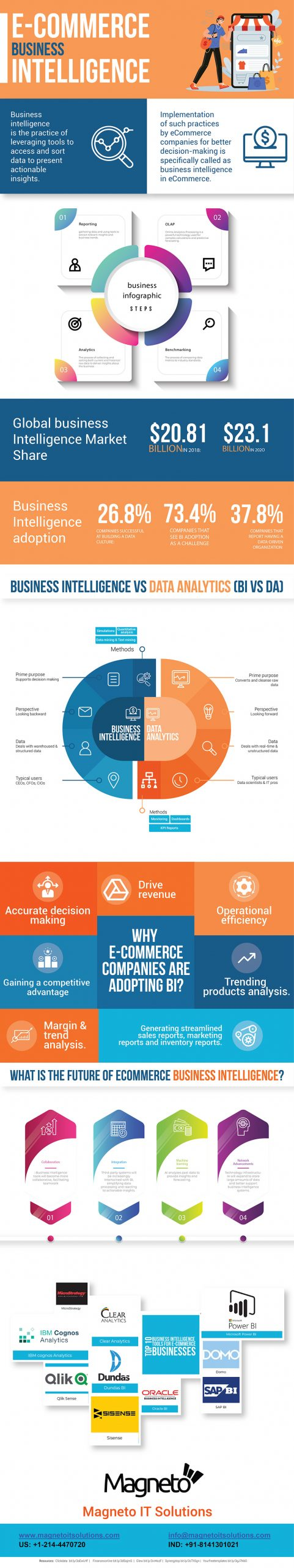 Future of On-Demand Apps -Infographic